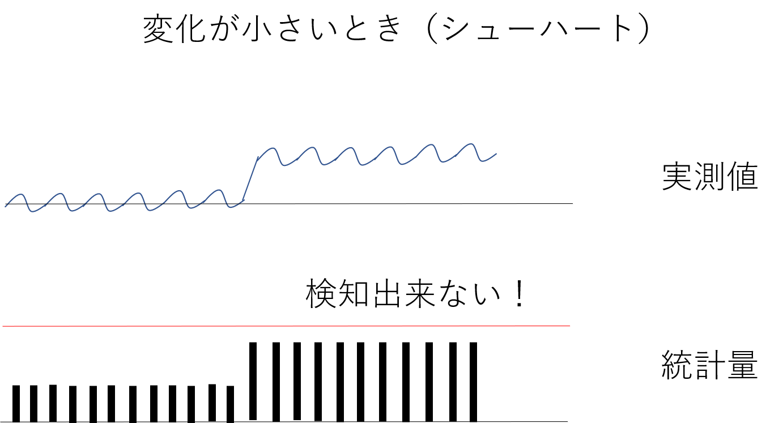 CUSUM管理図 | 統計ラボ