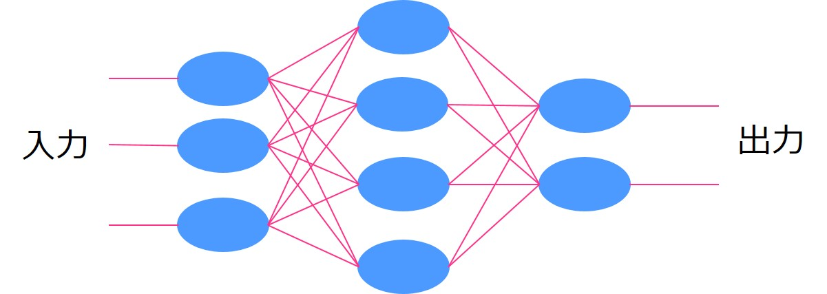 3層構造のニューラルネットワーク