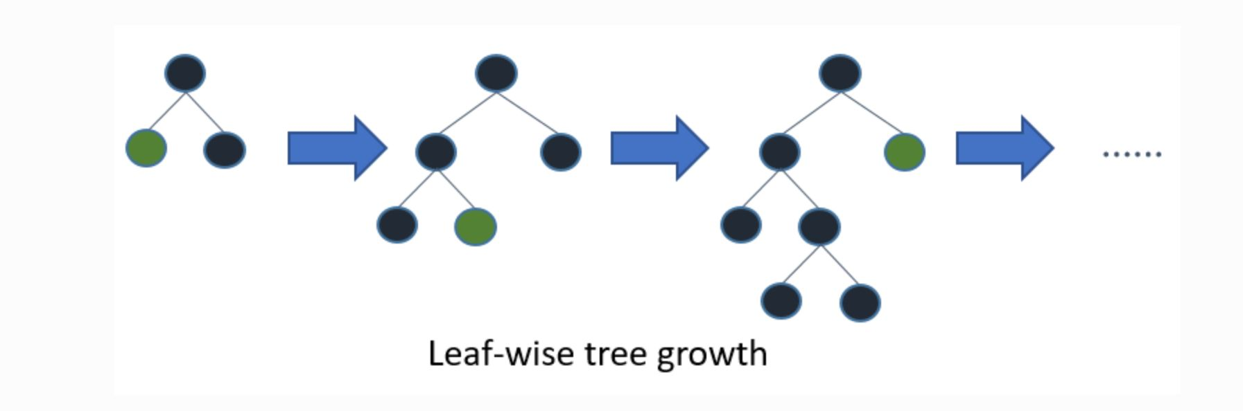 leaf-wise学習法