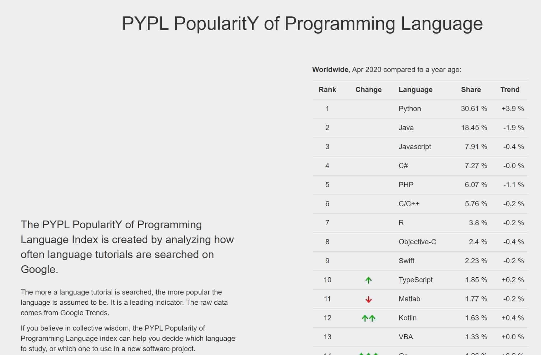 Python 人気