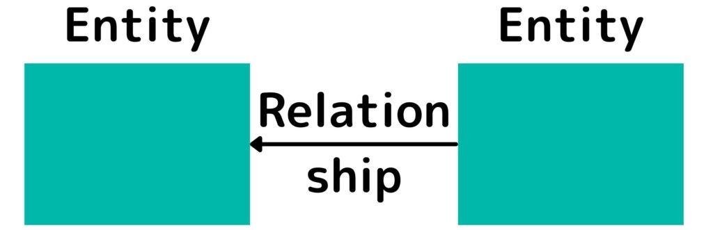 DMBOKデータモデリングとデザイン ER図