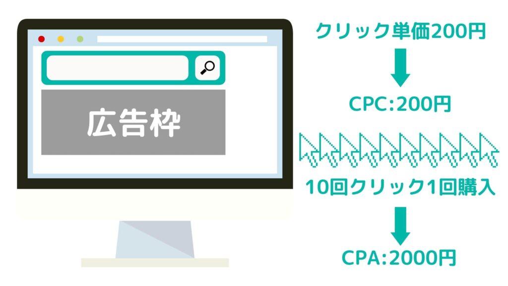 Web広告 指標