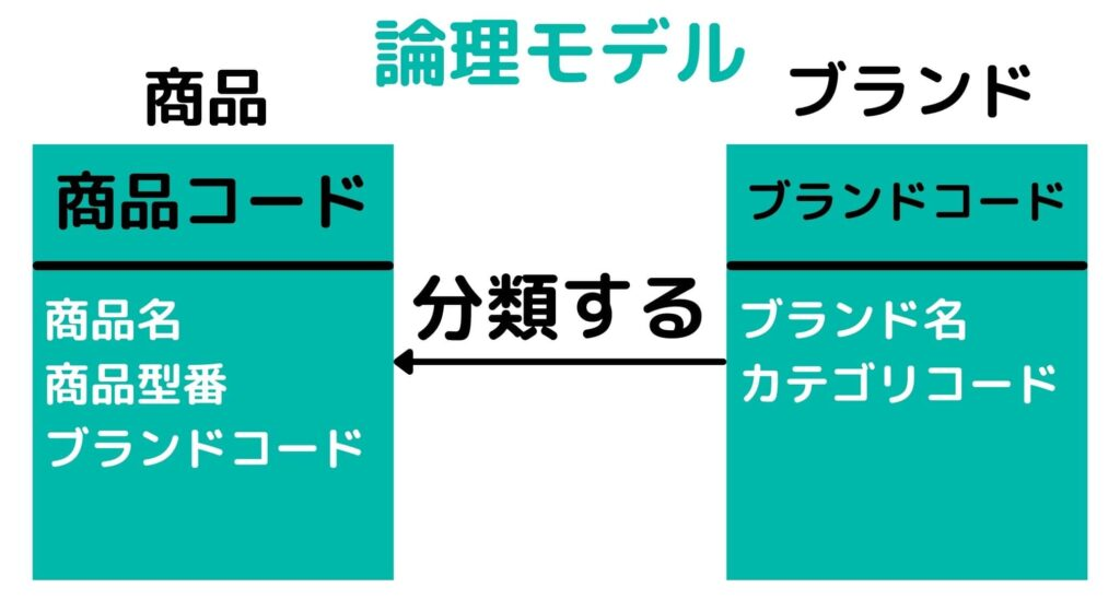 DMBOKデータモデリングとデザイン 論理モデル